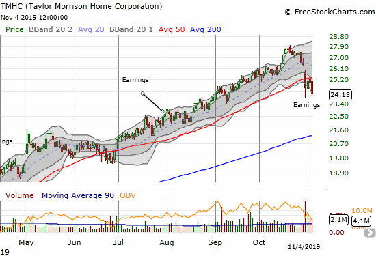 Taylor Morrison Home Corporation (TMHC) lost 3.3% and closed a fresh post-earnings low. Last week's earnings created a post-earnings gap down that broke 50DMA support. The fresh selling confirmed 50DMA resistance and compelled me to lock in profits on my position.
