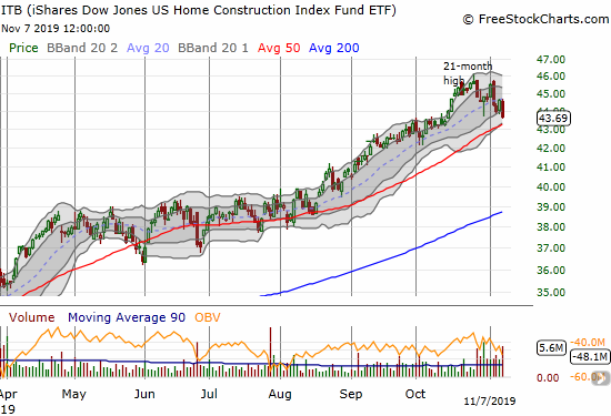 The iShares Dow Jones Home Construction ETF (ITB) continued a slow drip away from its 21-month high. A test of 50DMA support now looms large.