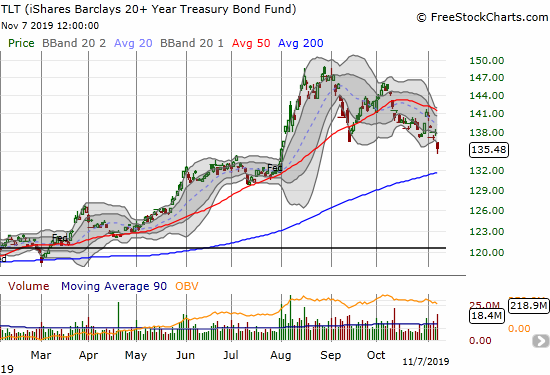 The iShares Barclays 20+ Year Treasury Bond Fund (TLT) gapped down for a 1.8% loss and a 3-month low. The August breakout is almost fully reversed.