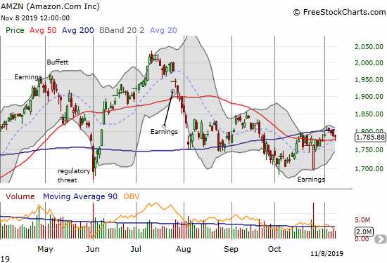 Amazon.com (AMZN) pulled back from a test of 200DMA resistance and ended the week with a small bounce off 50DMA support.