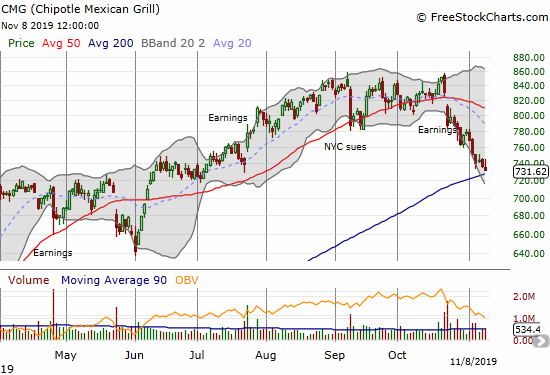 Chipotle Mexican Grill (CMG) is careening into a test of 200DMA support.