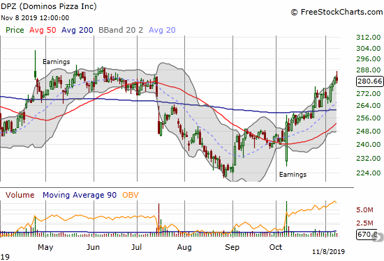 Dominos Pizza (DPZ) confirmed a 200DMA breakou and now needs to hurdle the summer highs.