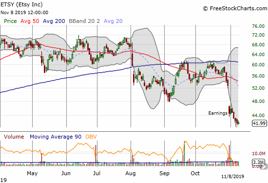 Etsy (ETSY) looks like it has topped out after a a post-earnings confirmation of a 50DMA breakdown and a 12-month low