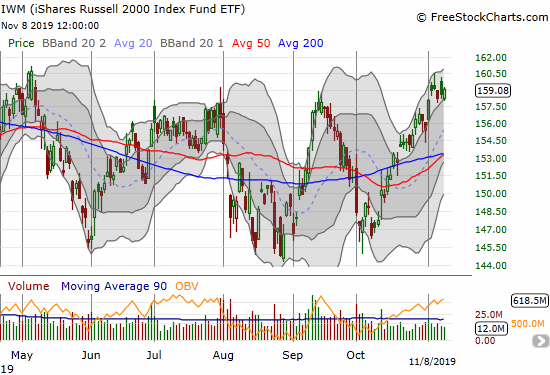The iShares Russell 2000 Index Fund ETF (IWM) is on a steady rebound from the October low, but it still has yet to break out.
