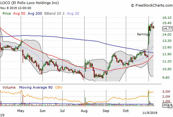 El Pollo Loco Holdings (LOCO) printed a major post-earnings 200DMA breakout to trade at an 8-month high.
