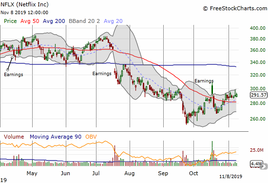 Netflix (NFLX) is on a slow post-earnings recovery path after a 50DMA breakout.