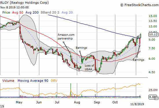 Realogy (RLGY) confirmed a 200DMA breakout after a dramatic post-earnings recovery.