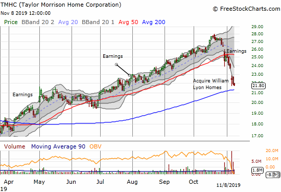 Taylor Morrison Home Corporation (TMHC) is on the downswing after investors poorly received earnings and then an M&A announcement. Almost 4 months of gains have quickly evaporated as TMHC faces down a 200DMA test.