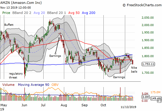 Amazon.com (AMZN) lost 1.4% on a drop below its 50DMA on the way toward a reversal of the post-earnings recovery.