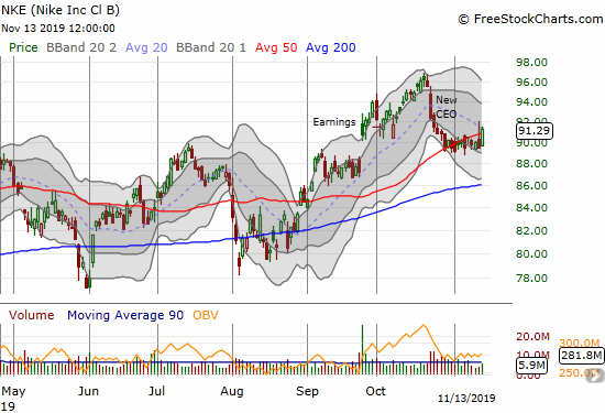 Nike (NKE) gained 2.0% on another pivot around its 50DMA.