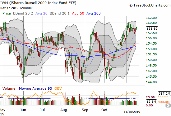 The iShares Russell 2000 Index Fund ETF (IWM) is still struggling to break out from a month full of churn.