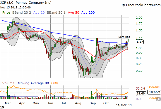 The J.C. Penney Corporation (JCP) gained 6.4% post-earnings for a confirmation of its earlier 200DMA breakout.