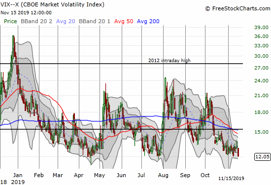 The volatility index (VIX) lost 7.7% to return to the 12 level.