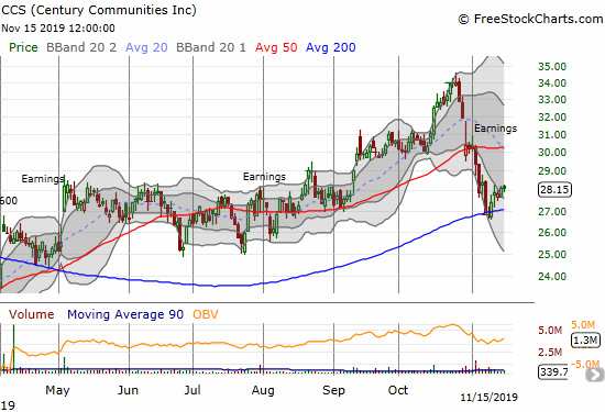 Century Communities (CCS) bounced near perfectly off 200DMA support but remains vulnerable given the post-earnings 50DMA breakdown.