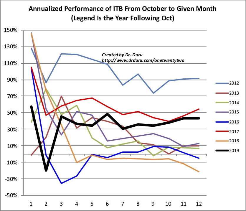 The iShares US Home Construction (ITB) annualized performance was very steady for 2019.