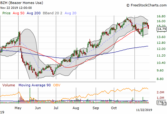 Beazer Homes (BZH) created an impressive post-earnings bullish engulfing pattern, but Friday's 3.3% loss broke 50DMA support and flattened out post-earnings gains.