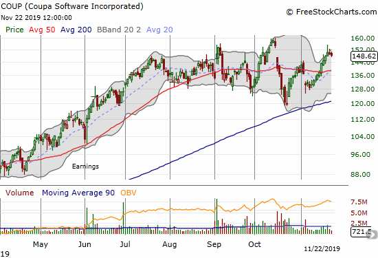 Coupa Software (COUP) survived a test of 200DMA support in what looks like a widening trading range.