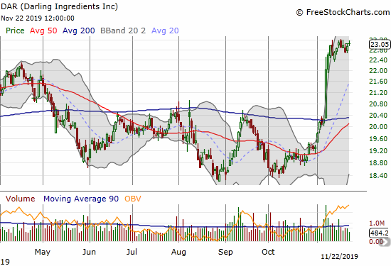 Darling Ingredients (DAR) is holding just below its all-time high on the heels of a big 200DMA breakout.