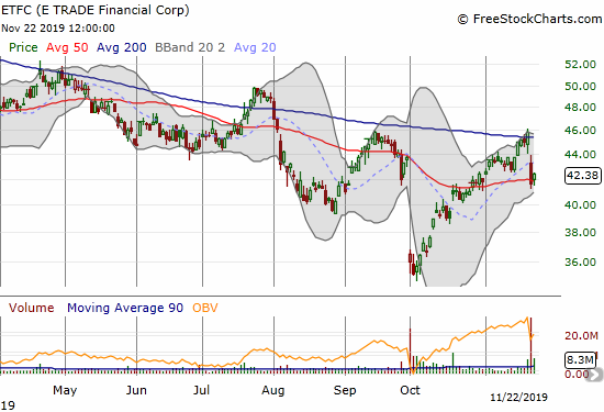 E*Trade Financial (ETFC) dropped from 200DMA resistance to 50DMA support in sympathy with the Schwab bid for Ameritrade.