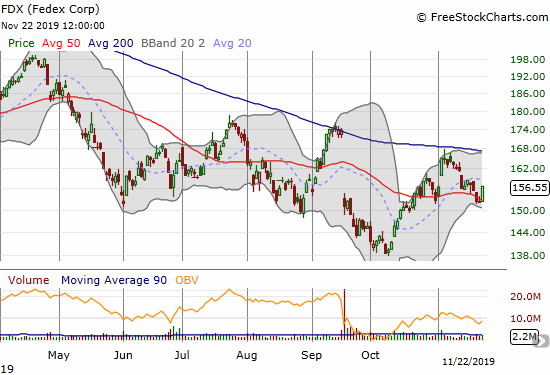 Federal Express (FDX) failed at 200DMA resistance in early November and is now struggling to hold 50DMA support.