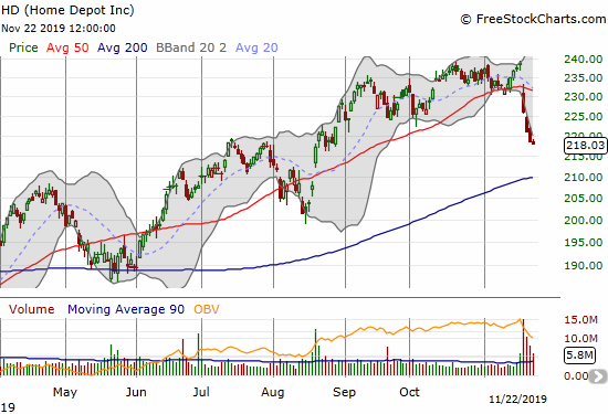 Home Depot (HD) suffered a post-earnings 50DMA breakdown and sellers pressured the stock all the way into the week's close.