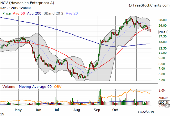 Hovnanian Enterprises (HOV) is 30% off its 10-month high and has now confirmed a 50DMA breakdown.