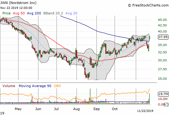 Nordstrom (JWN) recovered is 200DMA breakout thanks to a positive response to earnings.