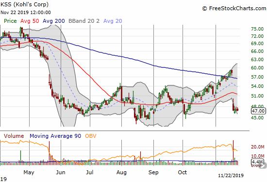 Kohl's (KSS) suffered a bearish 200 and 50DMA breakdown post-earnings.