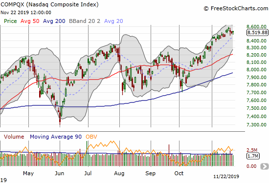 The NASDAQ (COMPQX) is in churn mode after creating a spinning top-like (doji) candle at the last all-time high.