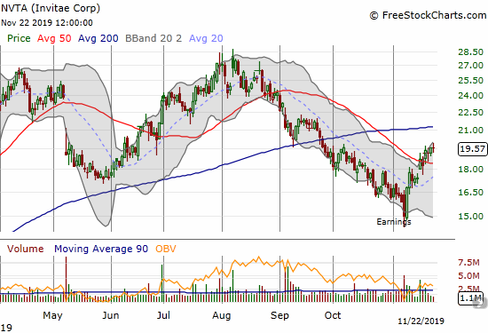 Invitae (NVTA) made a sharp post-earnings turn-around. The recent 50DMA breakout confirmed the bottom.