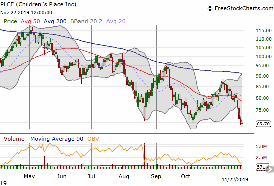 Children's Place (PLCE) has sold off most of November. It closed last week at a 3 1/2 year low.