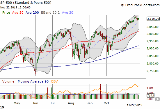 The S&P 500 (SPY) churned the last three days, but the index bounced strongly off its intraday lows.