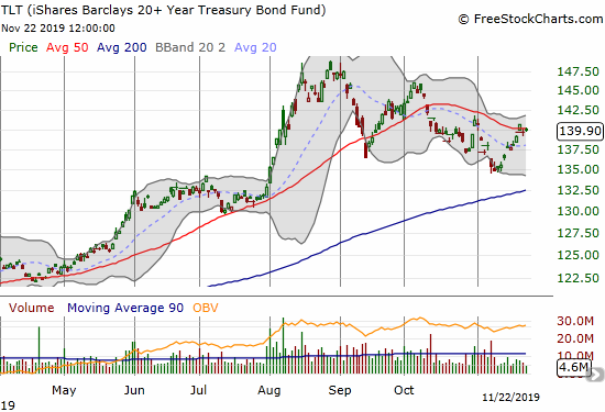 The iShares Barclays 20+ Year Treasury Bond Fund (TLT) is on the rise again. The 50DMA is holding as resistance.