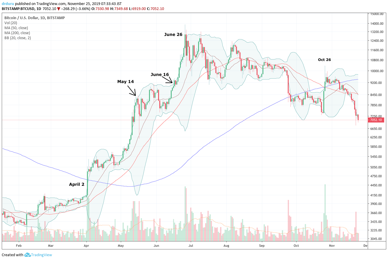 Bitcoin (BTC/USD) took almost a month to reverse the sharp spike higher in late October. Bitcoin now trades at a 6-month low that marks a 5-month sell-off from the late June peak.