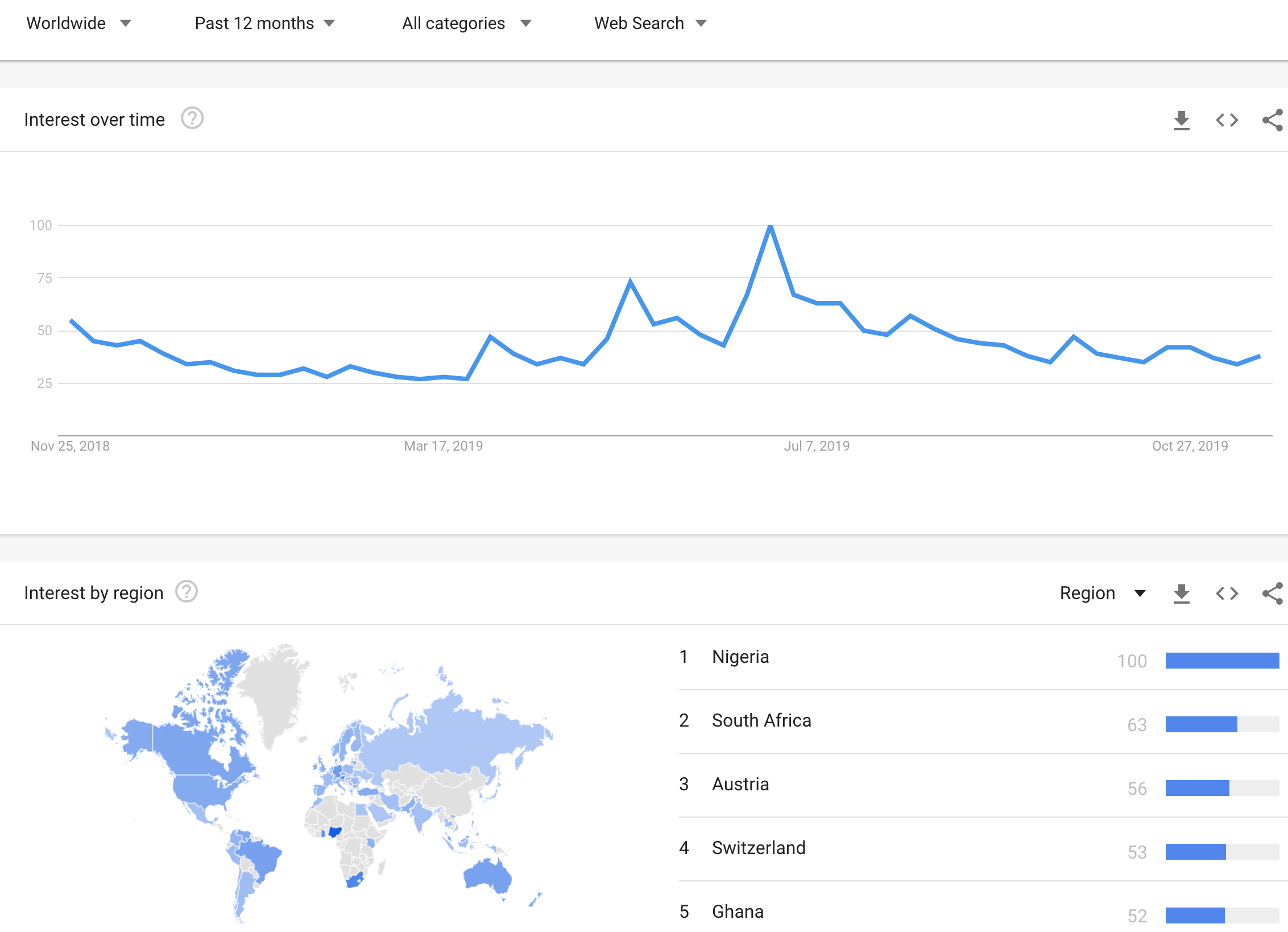 African nations dominate the top 5 countries for Bitcoin Google search trends over the last 12 months.