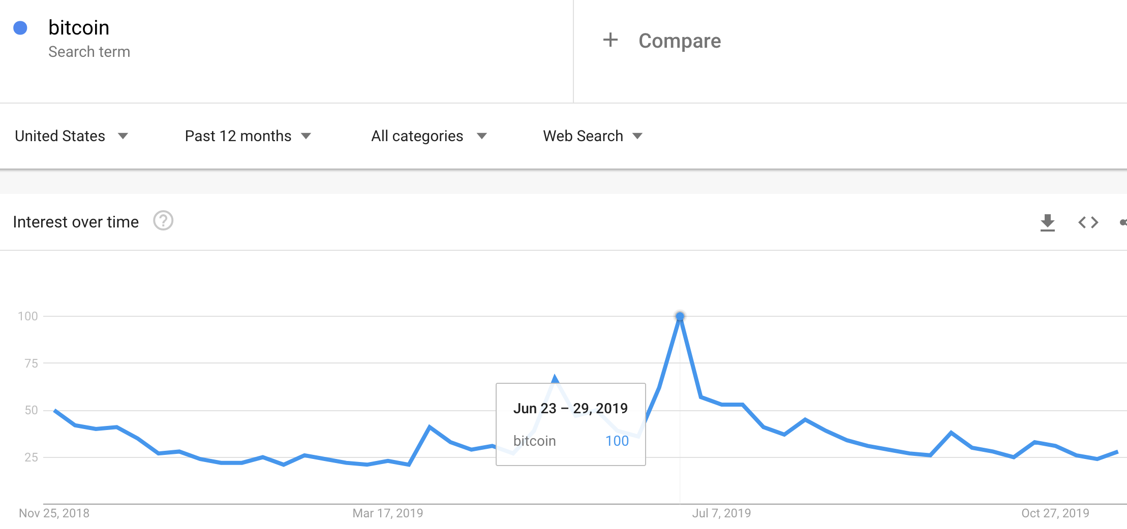 Google Trends for Bitcoin experienced a climactic surge in June relative to the last 12 months.