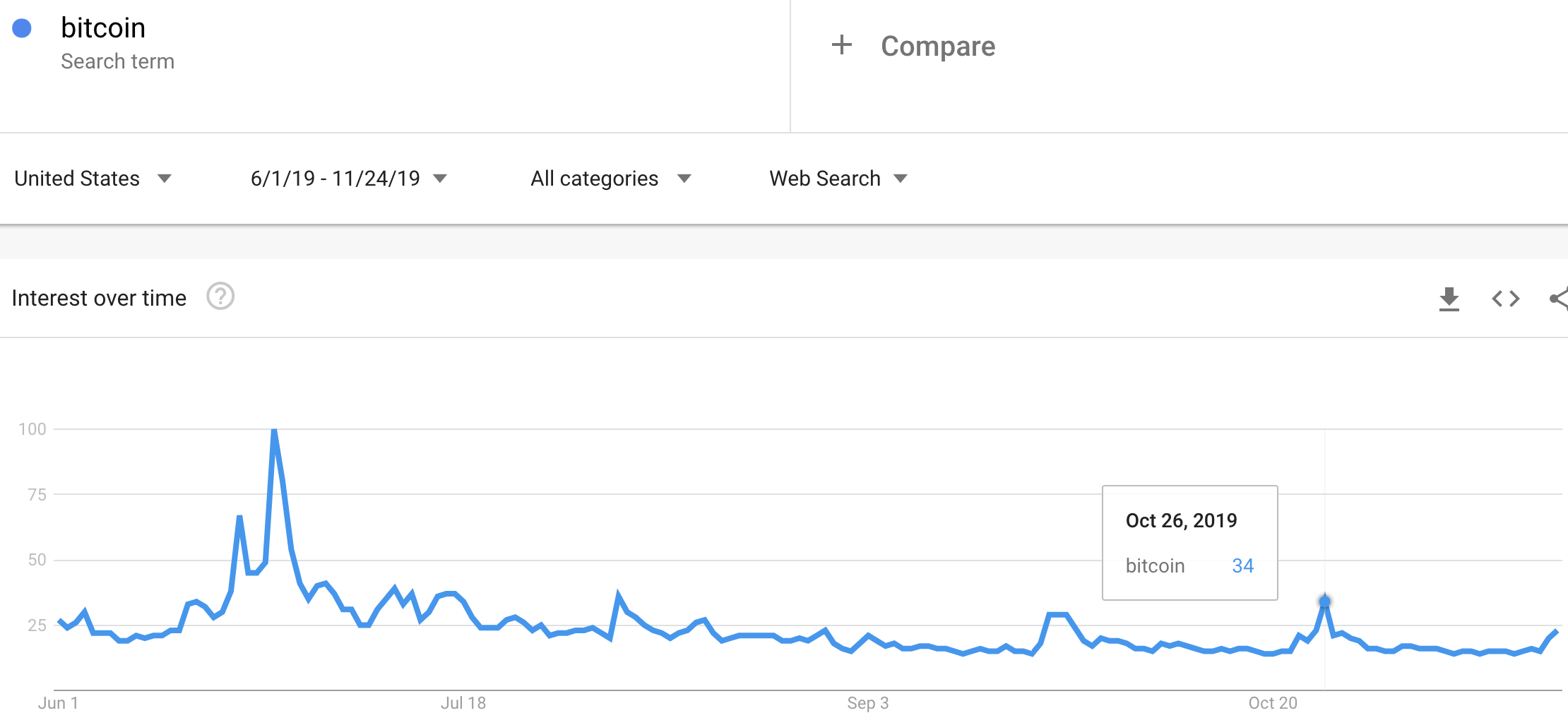 Since June, Google Trends for Bitcoin suggests overall interest in Bitcoin has been lukewarm. Recent spurts of interest have paled in comparison to the June surge which marked the most recent top in Bitcoin.