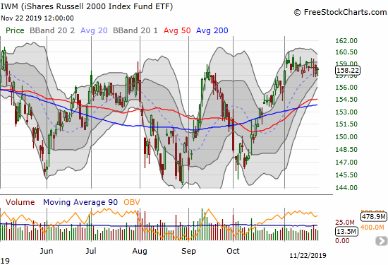 The iShares Russell 2000 Index Fund ETF (IWM) continues to churn for the month of November.