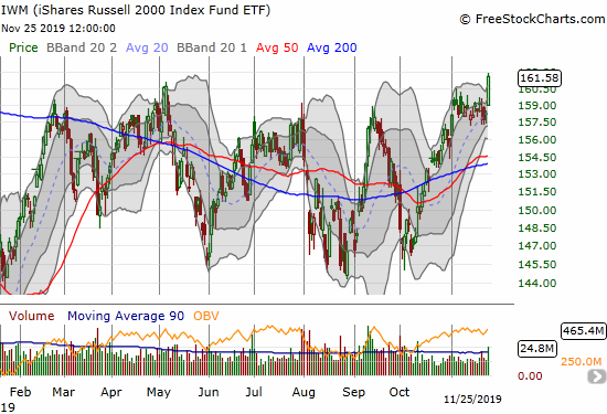 The iShares Russell 2000 Index Fund ETF (IWM) gained 2.1% for a near 14-month high.