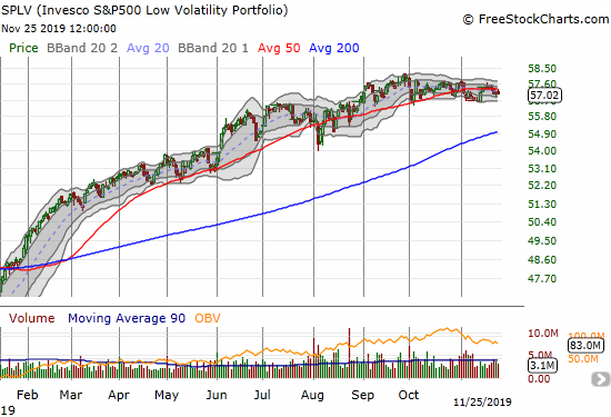 The Invesco S&P 500 Low Volatility ETF (SPLV) has churned in place for almost 3 months.