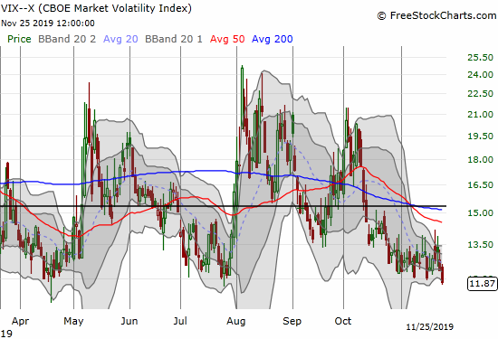 The volatility index (VIX) dropped 3.8% to close below 12 and at a near 14-month high.