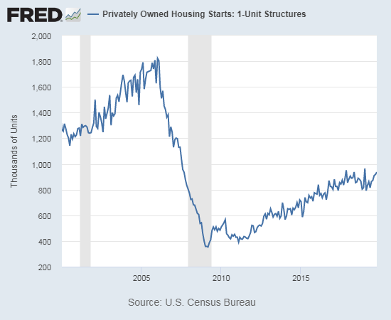 Housing starts continue to trickle closer to the post-recession high set January, 2019.