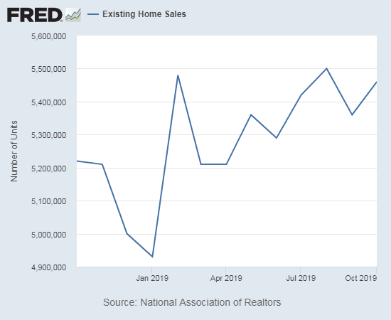 Existing home sales are still churning higher from the March-April trough.