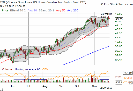 The iShares US Home Construction (ITB) made a marginal new 21-month high before pulling back.