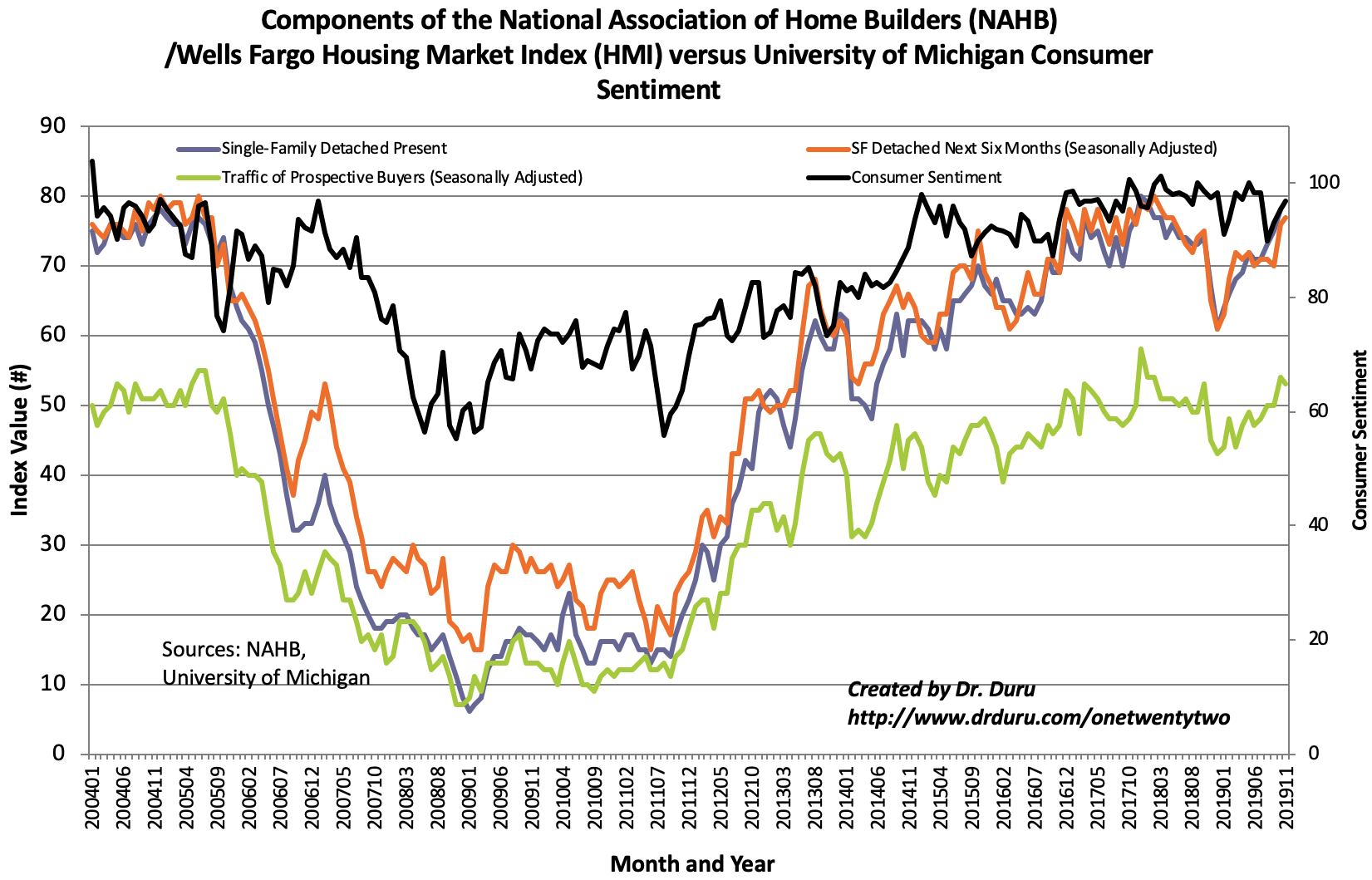 The Housing Market Index (HMI) was pulled down by two of three components.