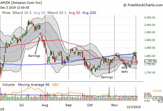 Amazon.com (AMZN) bounced back from a 50DMA breakdown, but it further confirmed 200DMA resistance.