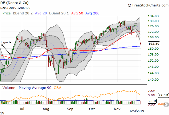 Deere & Co (DE) has closed below its lower BOllinger Band (BB) four straight days after a post-earnings 50DMA breakdown. Now the stock faces an important test of its 200DMA.