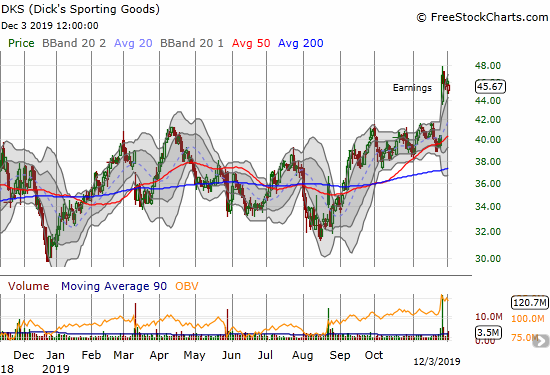 Dick's Sporting Goods (DKS) made a major post-earnings breakout to a 2 1/2 year high.