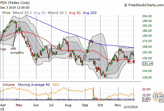 Federal Express (FDX) lost 4.4% and closed below its 50DMA again.