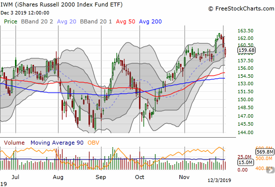 The iShares Russell 2000 Index Fund ETF (IWM) finished reversing its prior breakout.